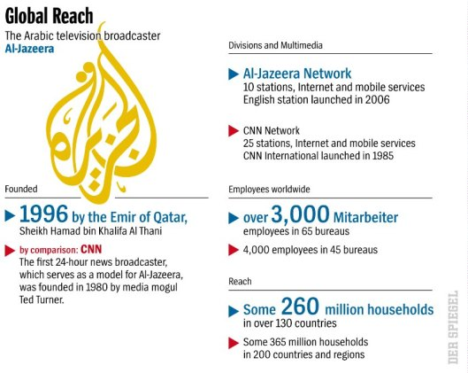 Al Jazeera's Global Reach